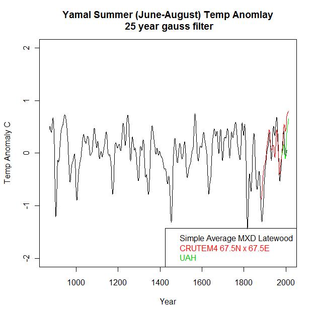 CALIBRATED yamal cru vs mxd 1880-2010 25yr filter2