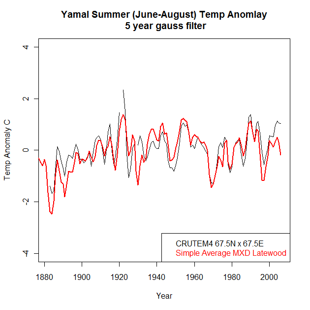 CALIBRATED yamal cru vs mxd 1880-2010 5yr filter