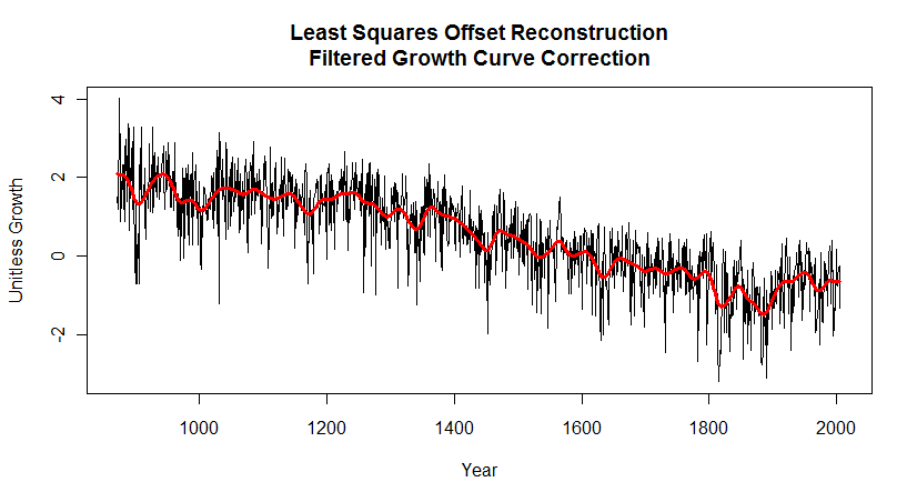 least squares offset reconstruction filtered growth correction