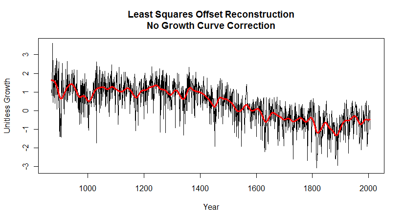least squares offset reconstruction no growth correction