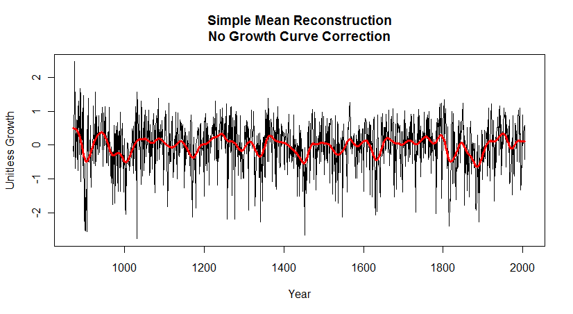 no growth correction simple mean reconstruction