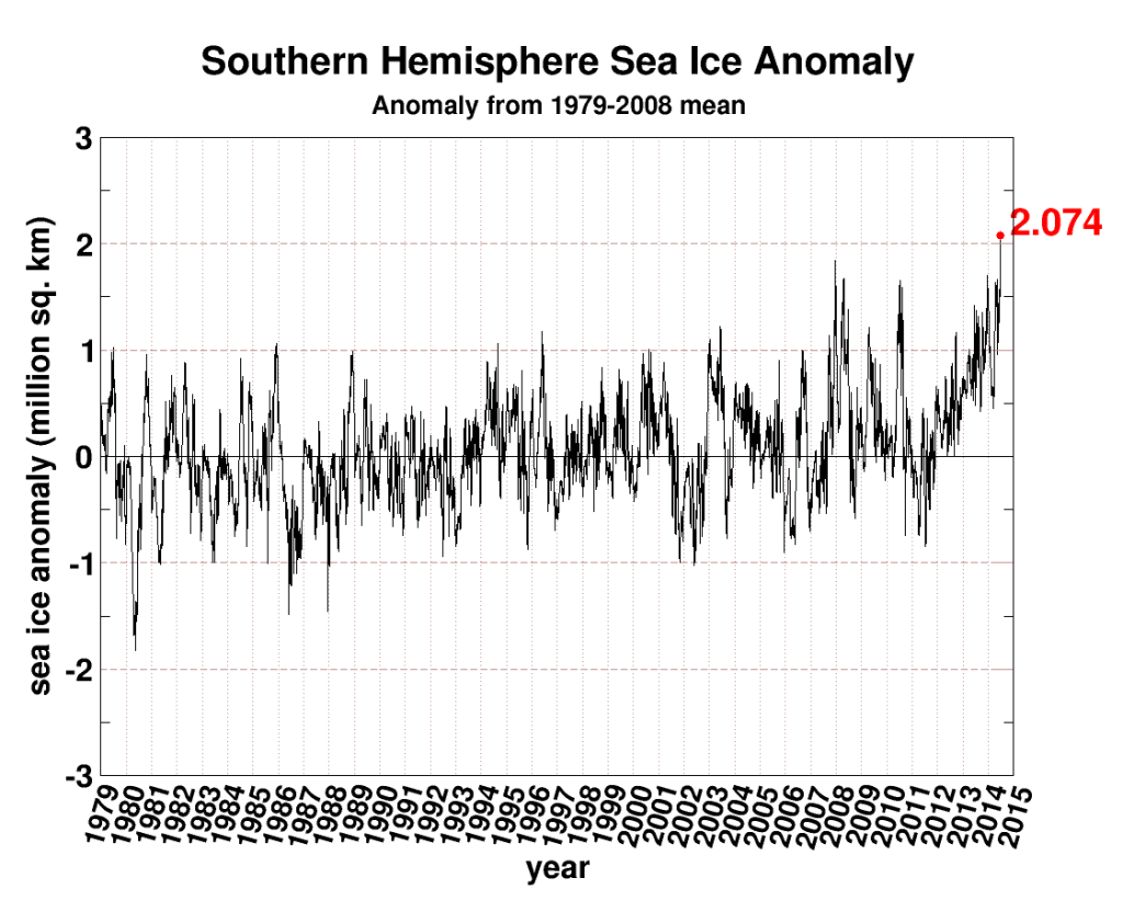 seaice.anomaly.antarctic[1]