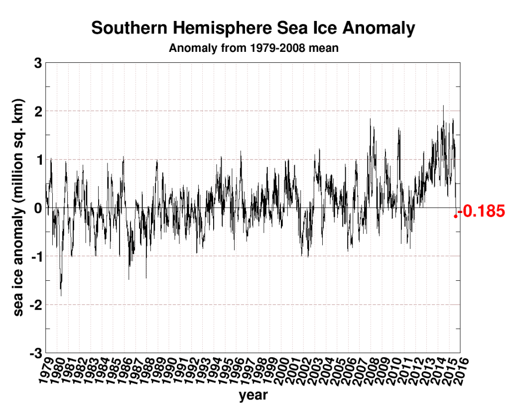 seaice.anomaly.antarctic[1]